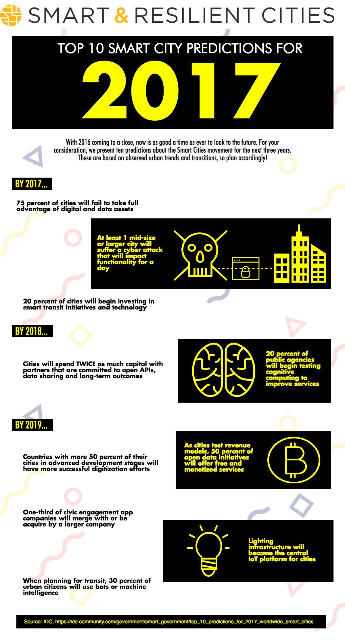 Infographic Top 10 Smart City Predictions For 2017