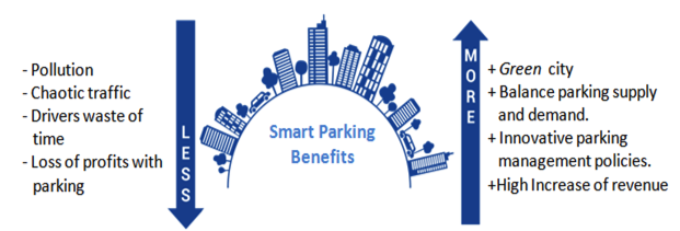 Positive Contamination of Smart Parking