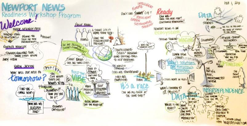 newport news smart city readiness challenge