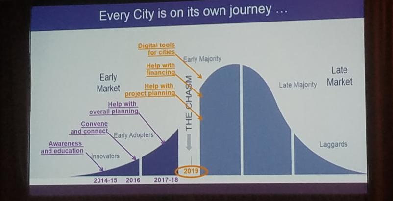 Smart Cities Week 2018