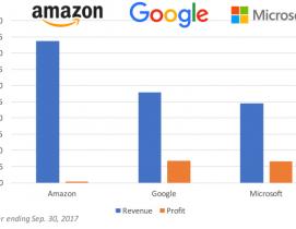 cloud players market cap