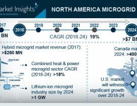 us microgrid market forecast