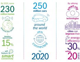 smart cities technology