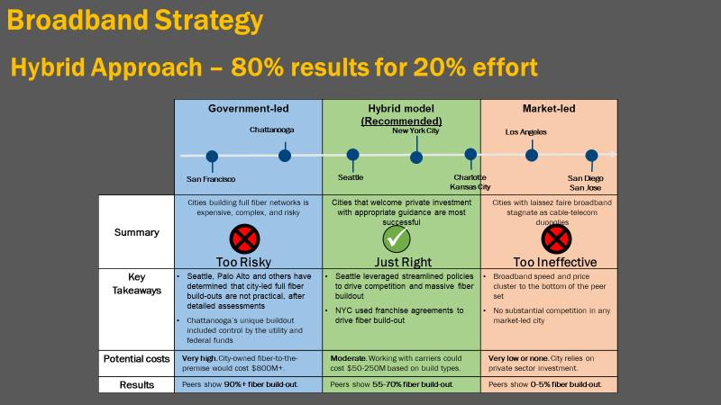 broadband strategy